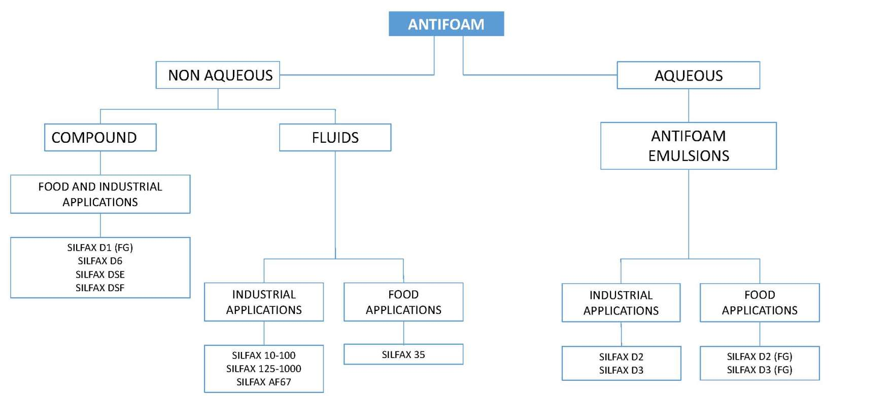 antifoam selection guide