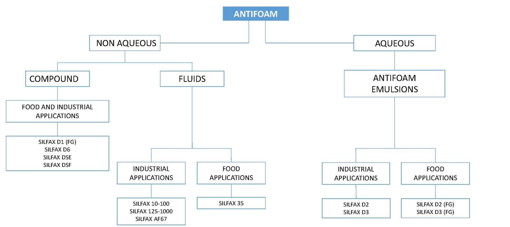 antifoam selection guide